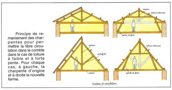 consolider la partie affaiblie soulager la pi ce sous. Black Bedroom Furniture Sets. Home Design Ideas