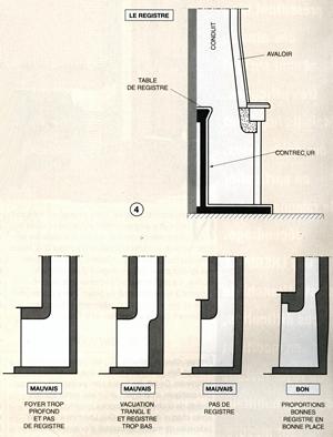Construire sa chemin e for Construire cheminee foyer ouvert